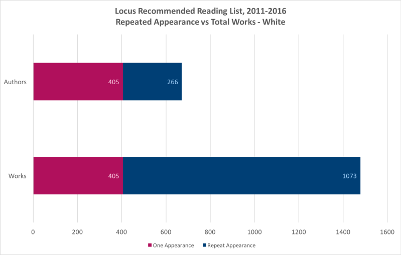Locus Recommended Reading List, Repeated Appearance vs Total Works – White