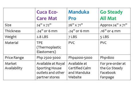 Cuca vs Manduka vs Go Steady