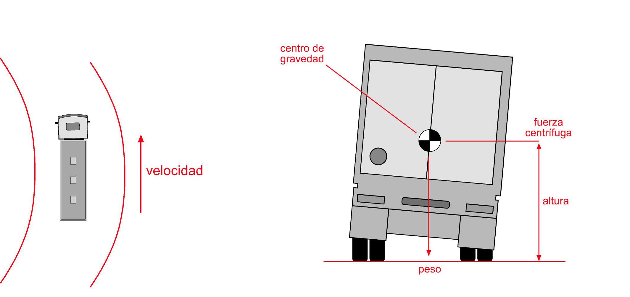 Resultado de imagen para altura de camiones estabilidad
