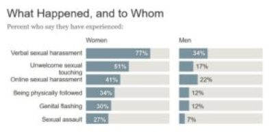 Chart titled what happened and to whom giving percent of people who said they had experienced: vernbal sexual harassment (women 77%, men 34%) unwanted sexual touching (women 51% MEN 17%) Online sexual harassement (women 41% men 22%) Being phyiscally followed (women 34% men 12%) Genital falshing (women 30% men 12%) Sexual assalut (women 27% men 7%)