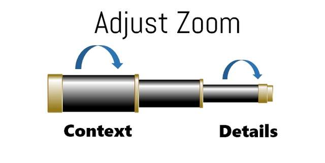 Adjust presentation telescopic zoom