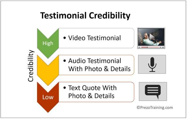 Testimonial Credibility