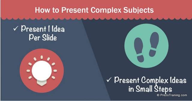 Presenting Complex Slides