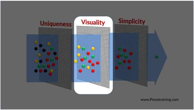 Visuality Filter For Slides