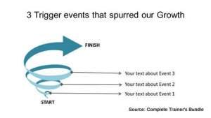 PowerPoint Spiral Flow