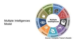 Multiple Intelligences model PowerPoint