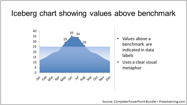 data-driven-powerpoint-charts-training-iceberg