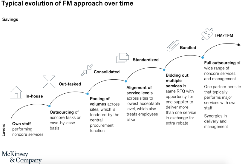 Evolution of Facility Management McKinsey