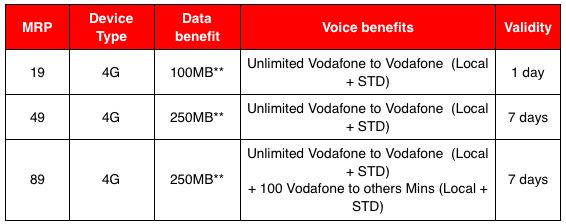 Vodafone SuperDay & SuperWeek Plan Details