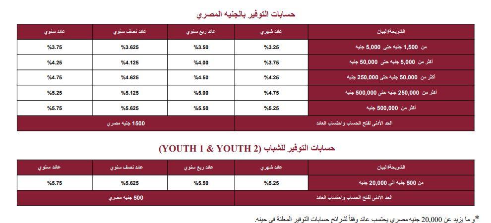 فوائد شهادات بنك مصر 2021