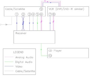 The Basics of Home Theater: Sample Wiring Diagrams