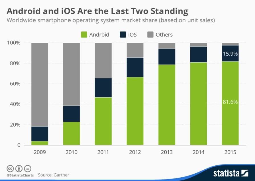 Market Share Android (Gartner)