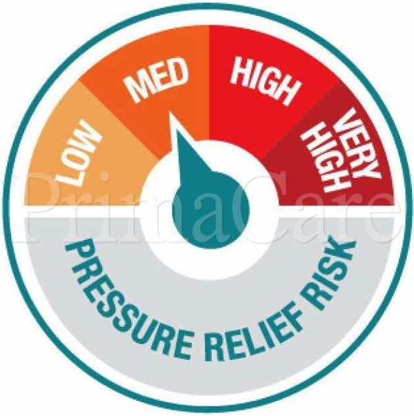 Medium Risk Pressure Care Dial
