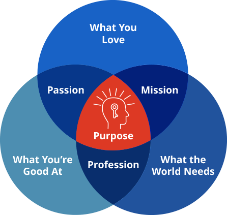 Whats at the intersection of passion mission and profession phcprimalhealthcoaching malvernweather Choice Image