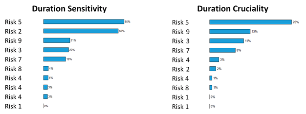 Identifying top risks in a schedule risk analysis primaned academy figure 2 two frequently used tornado charts of a sample project in primavera risk analysis ccuart Images