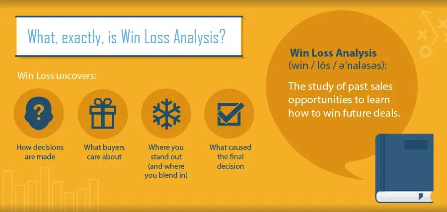 What is Win Loss Analysis?