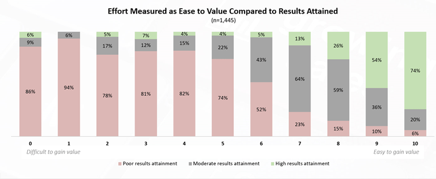 Hidden risk in NPS: Ease to value compared to results attained