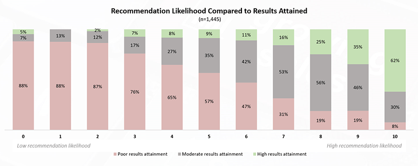 Hidden risk in NPS: Recommendation likelihood compared to results attained