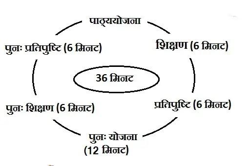 micro teaching chakra