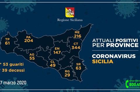 Coronavirus in Sicilia, 27 marzo