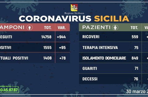 Coronavirus in Sicilia, 30 marzo