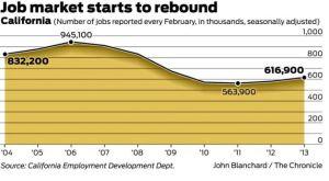 Construction Jobs Rebound in California