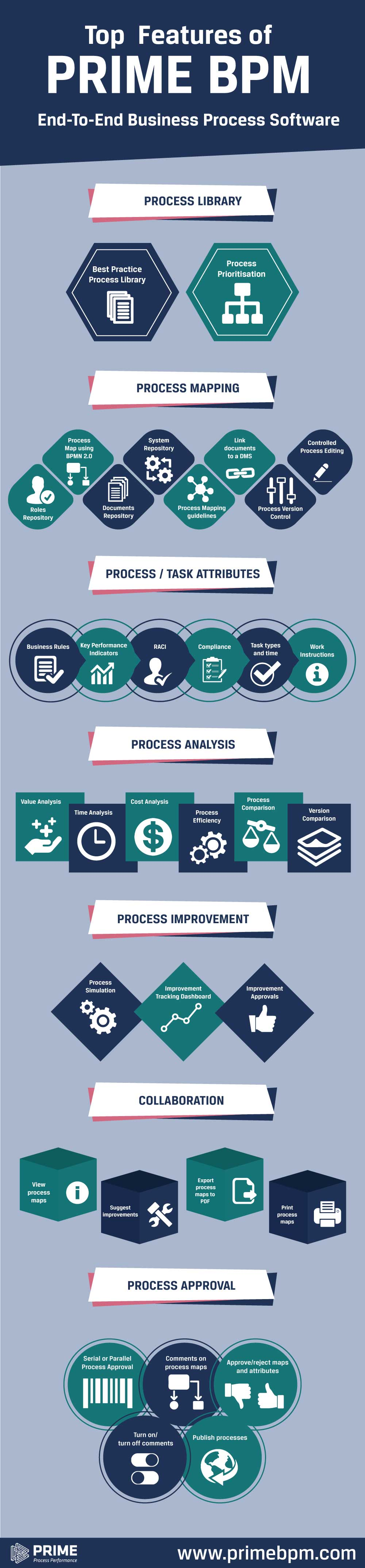 Top 10 Features of PRIME BPM