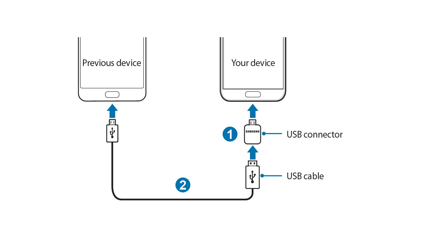 How To Use Samsung Smart Switch To Transfer Data From Your