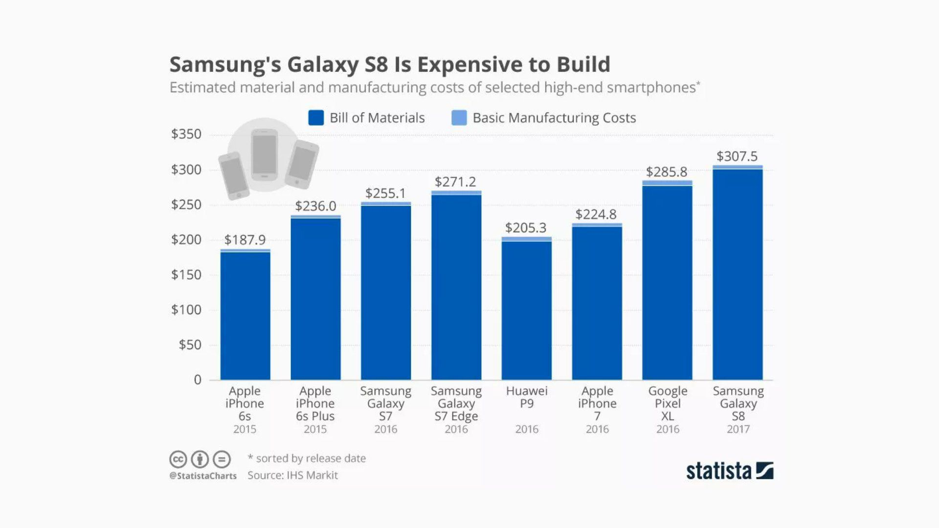 Samsung Galaxy S8 - Manufacturing Cost
