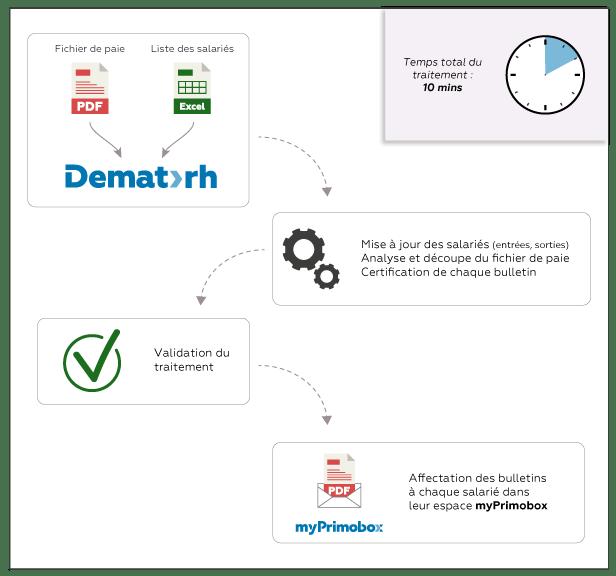 Comment dématérialiser ses fiches de paie ? - Infographie