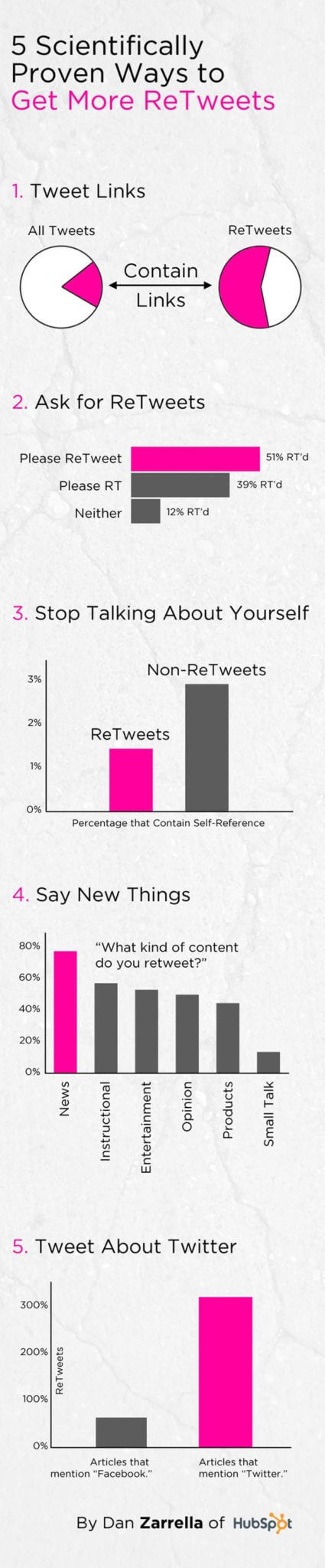 5-Proven-Ways-To-Get-ReTweets-Infographic