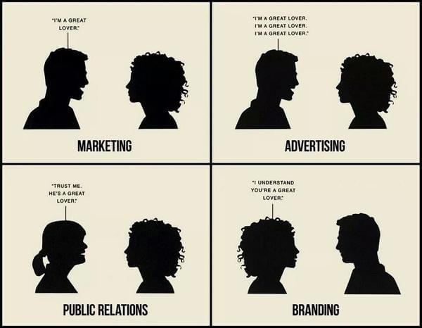 Marketing Advertising Public Relations Branding