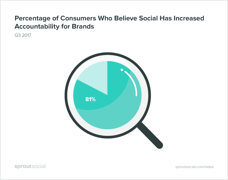 Social Media Has Increased Accountability For Brands