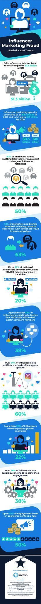 Influencer Marketing Fraud Could Cost Your Business