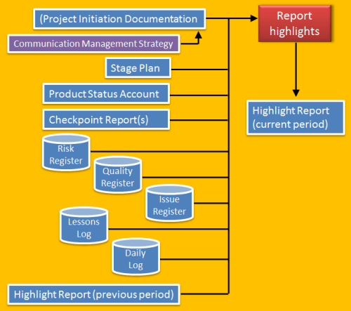 PRINCE2 Report Highlights