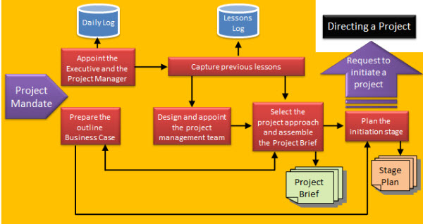 prince2 process flow diagram 2014 prince2 primer and project management training  prince2 primer and project management