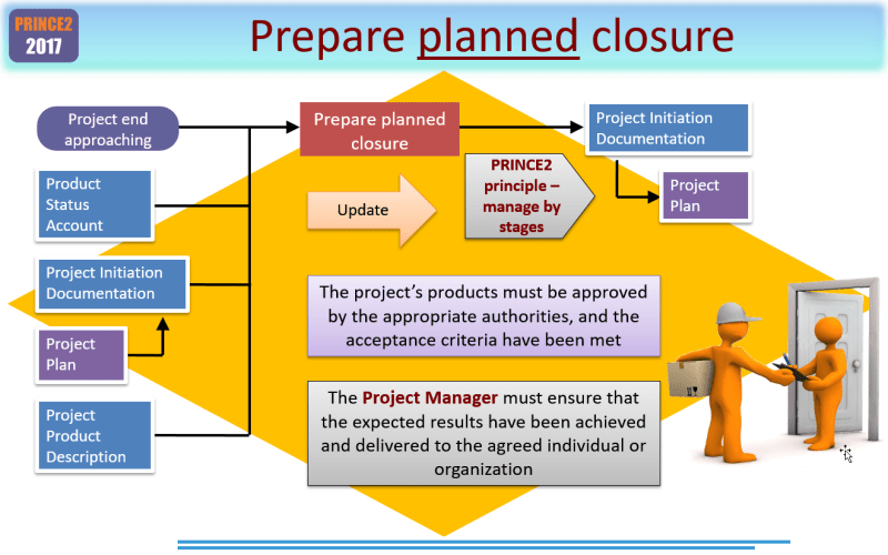 Planning a PRINCE2 Planned Closure
