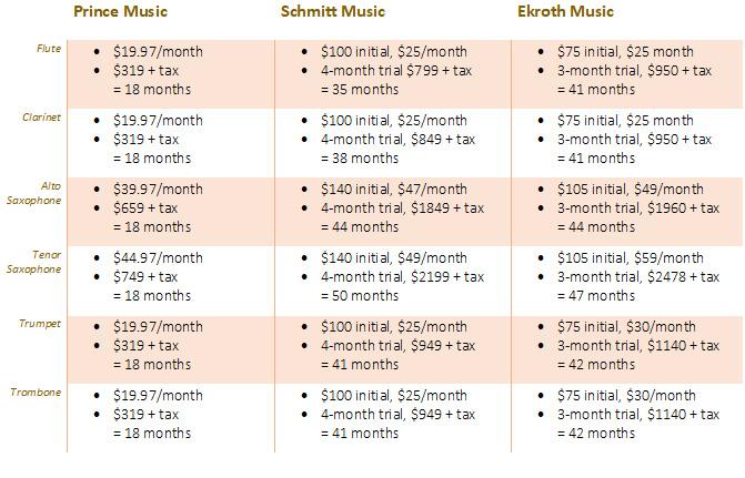 compare rental prices