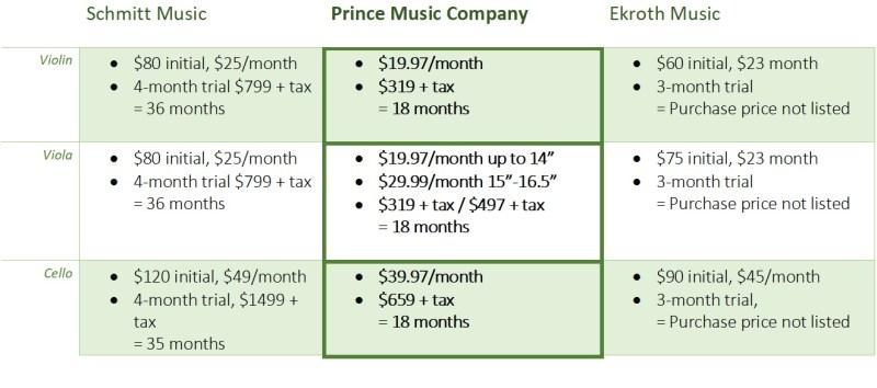 Rental comparison chart southdale