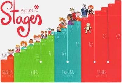 kids-and-us-stages