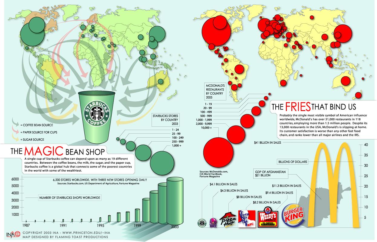 Starbucks and Fries