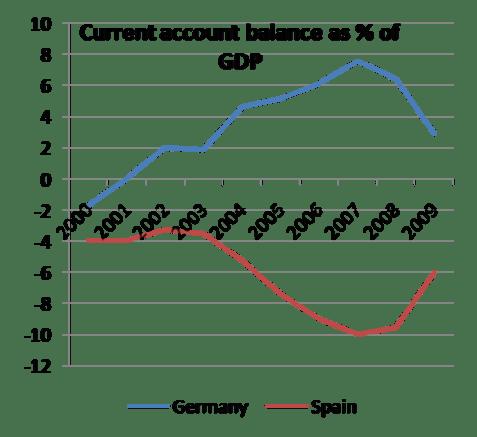 Balanza por Cuenta Corriente de Alemania y España desde la entrada del €