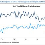 Novi udar na petrodolar: Rusija najveći izvoznik nafte u Kinu, prima juan umesto dolara