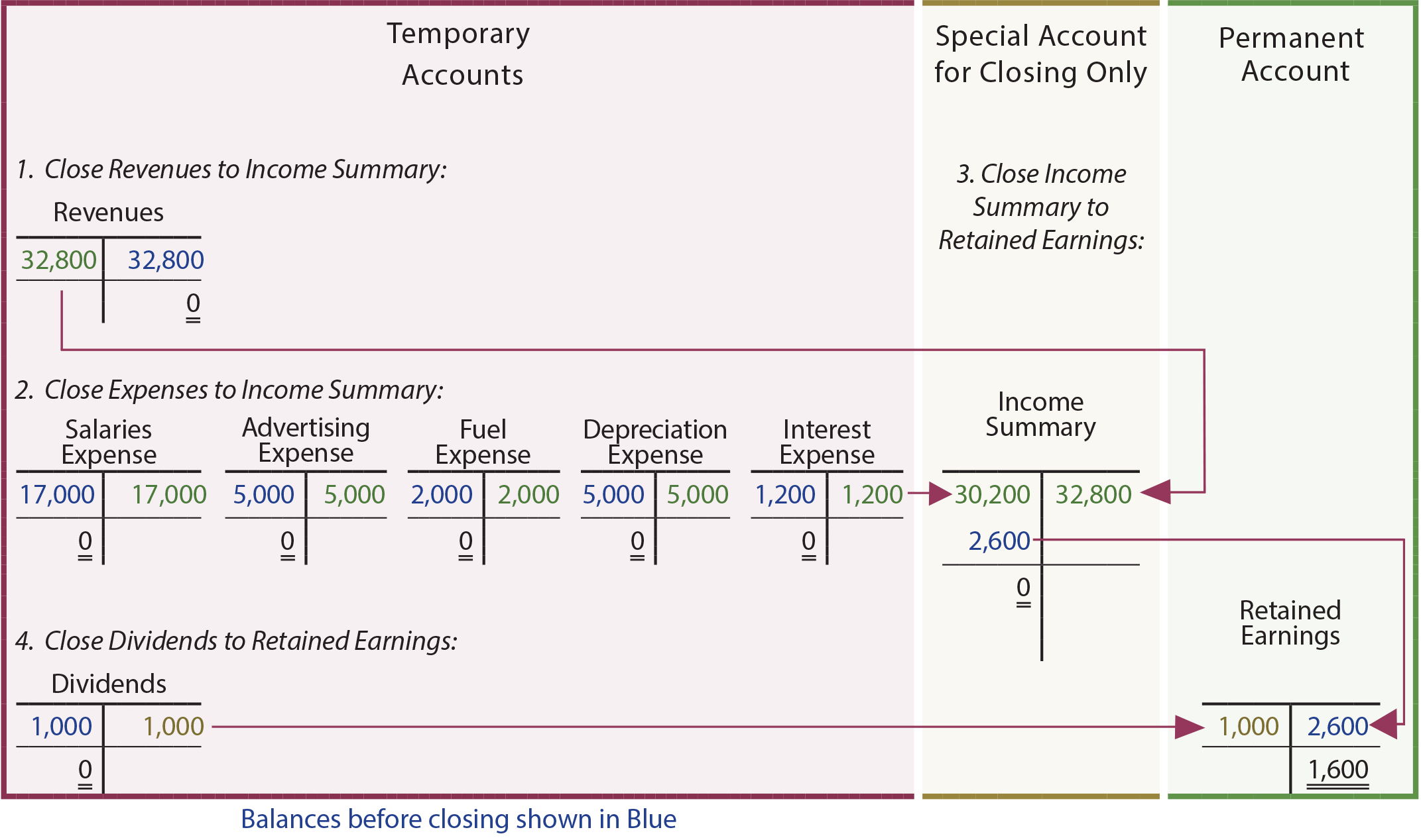 The Accounting Cycle And Closing Process