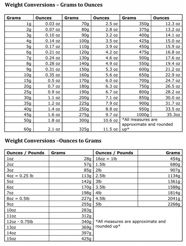 Ounces To Pounds Conversion Chart