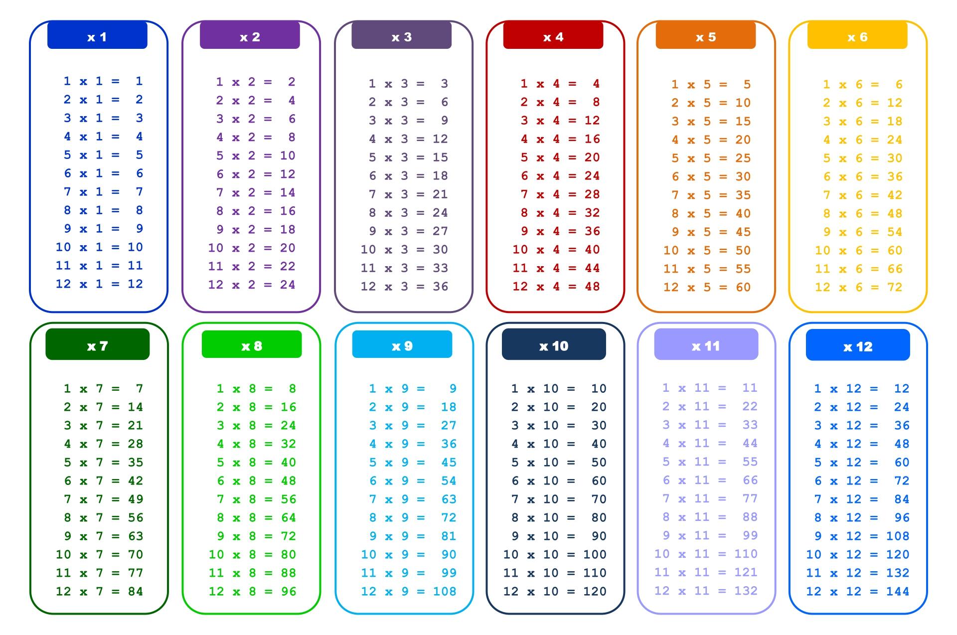 Blank Multiplication Chart 1 12 Printable