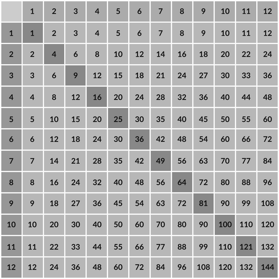 Blank Multiplication Table 1 10 Printable