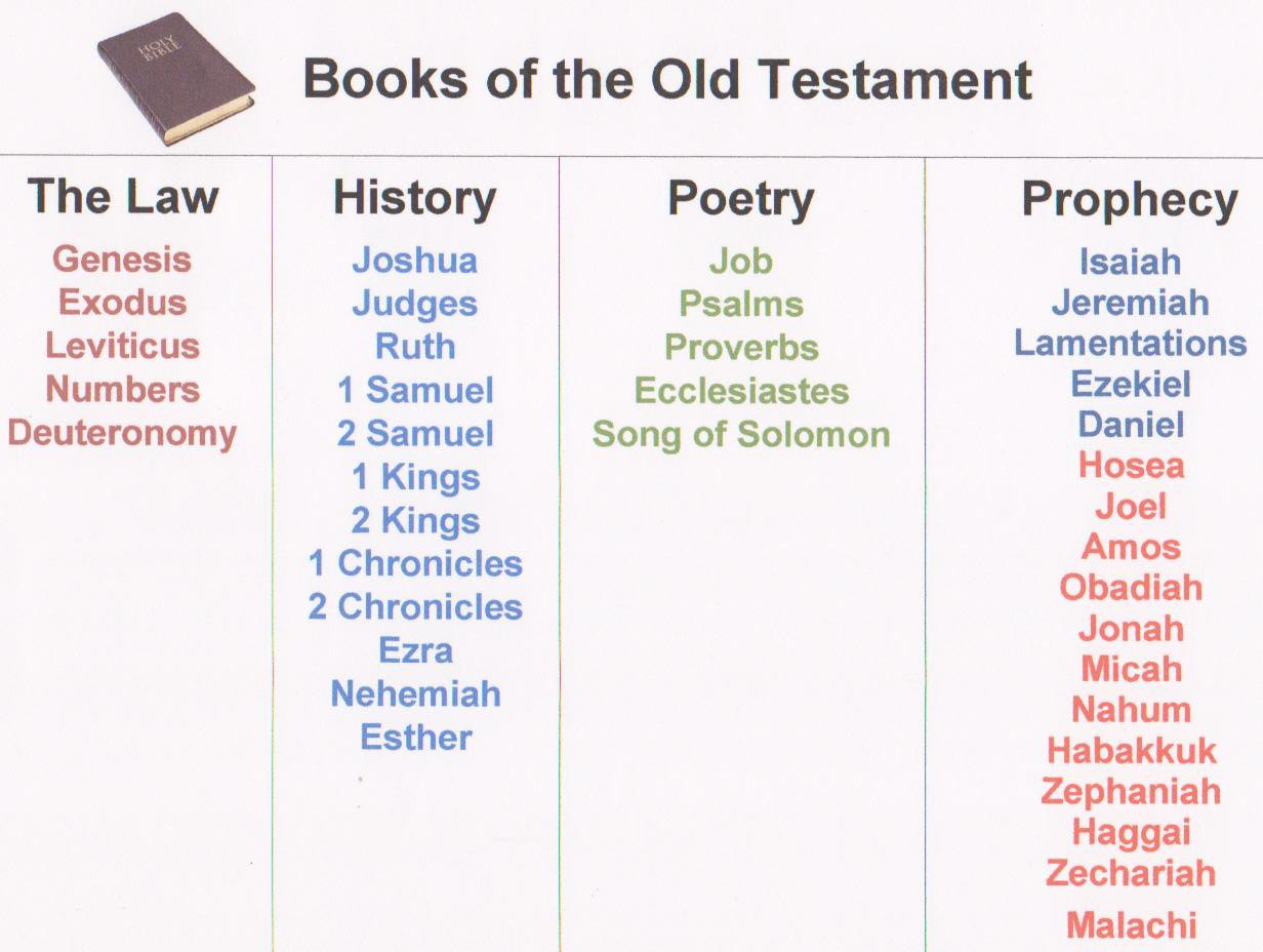 7 Best Images Of Old Testament Books Of Printables