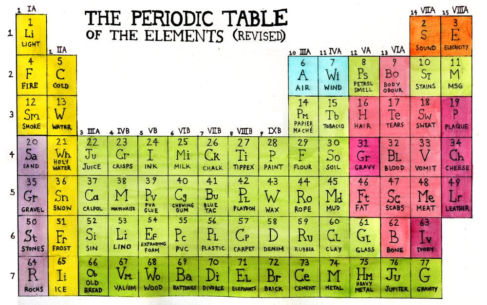 Printable Periodic Table Large Print | Periodic & Diagrams Science