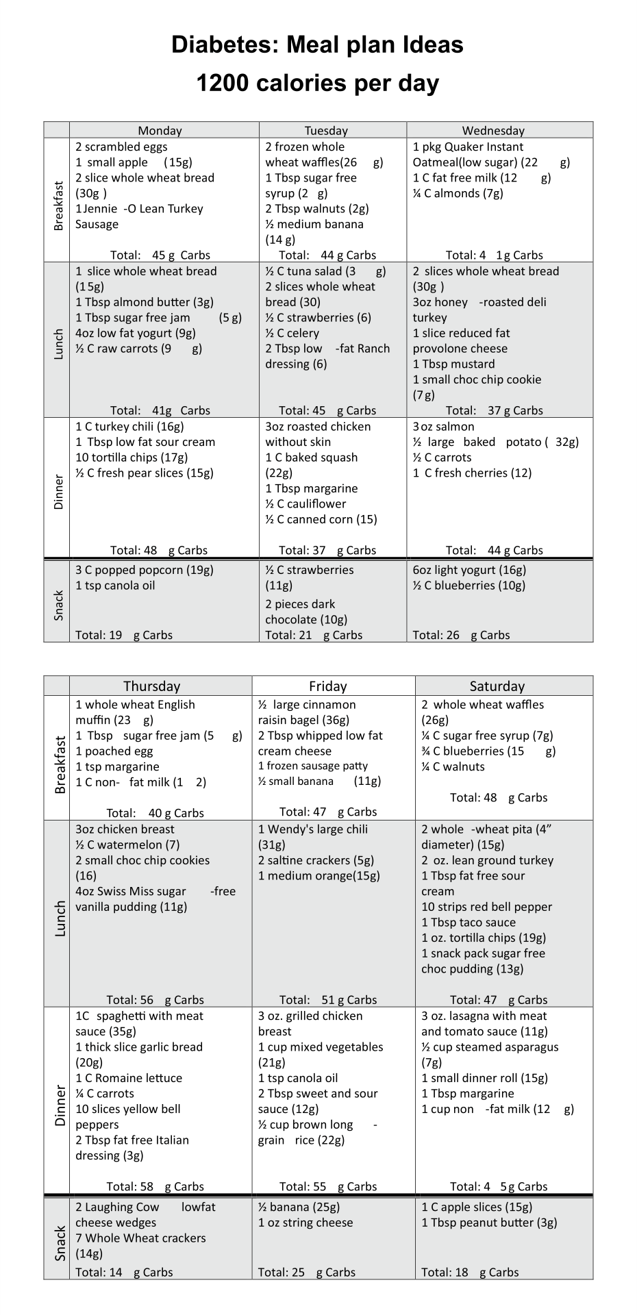 Diabetes Exchange Worksheet Printable Worksheets And Activities